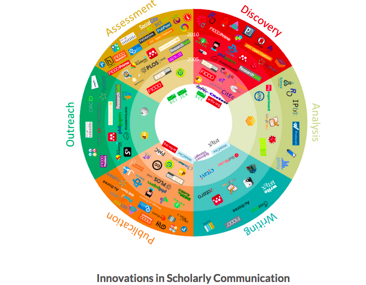 Resources for Scholarly Communication