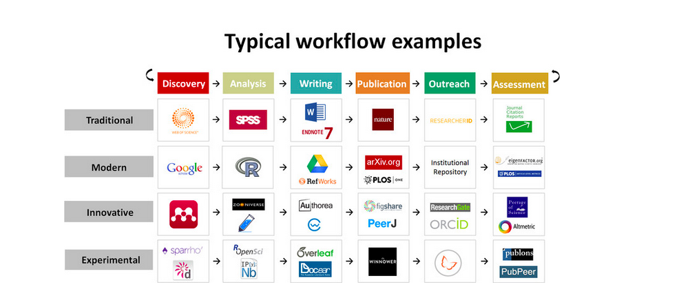 Examples of typical workflow